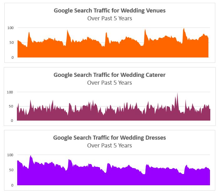 Google wedding searches