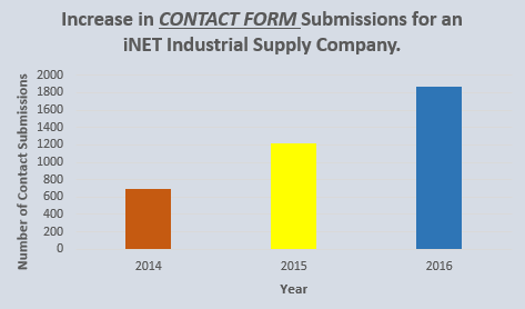 Contact Form Submissions for Industrial Tools