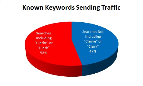 Known Keywords Sending Traffic to Sheriff Clarke's Website