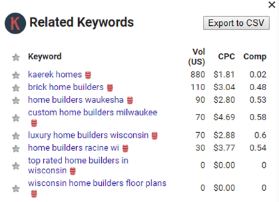 homebuilders Milwaukee keywords