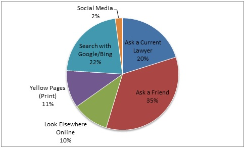 Online Search Demographics